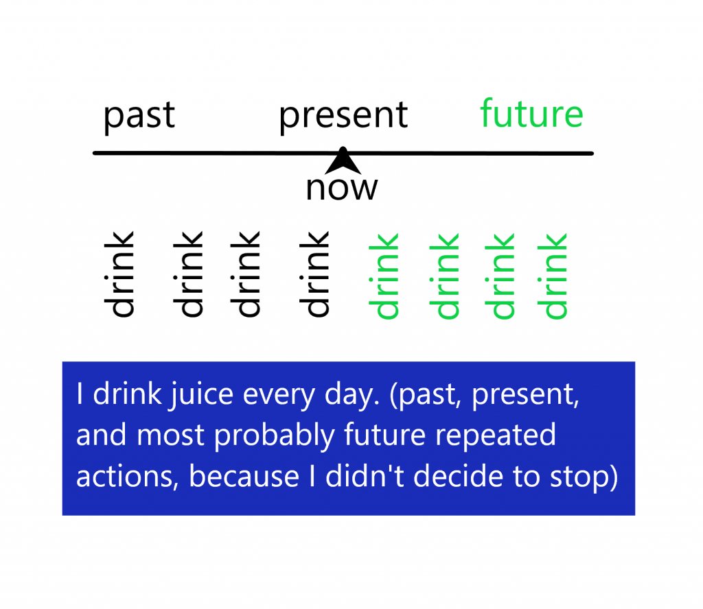 repeated actions in Present Simple tense