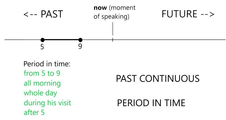 Time period: Past Continuous