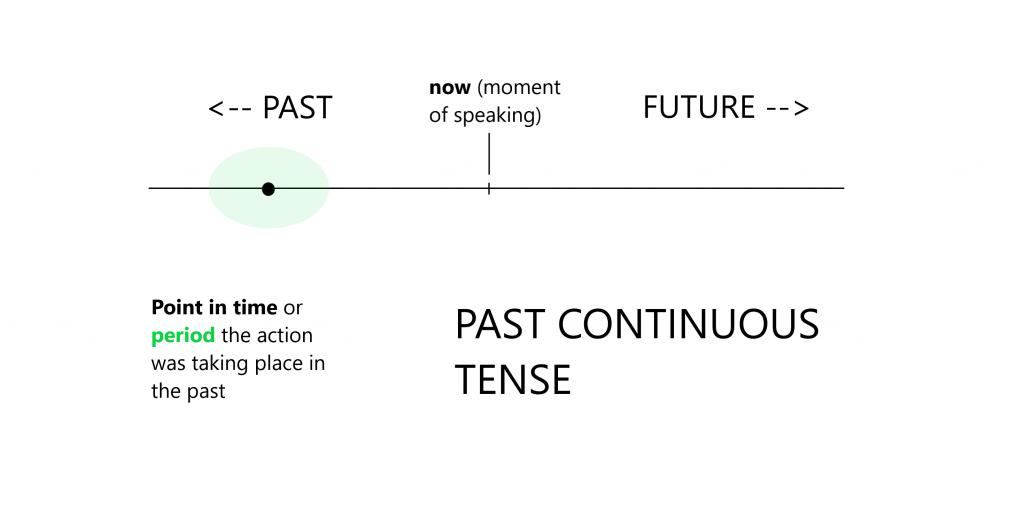 Main Principle Past Continuous Tense