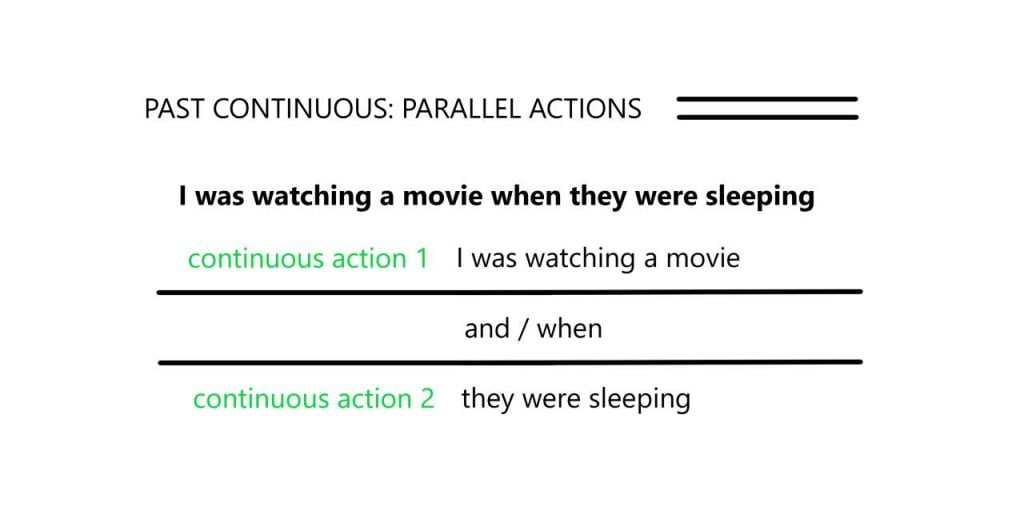Parallel actions: Past Continuous
