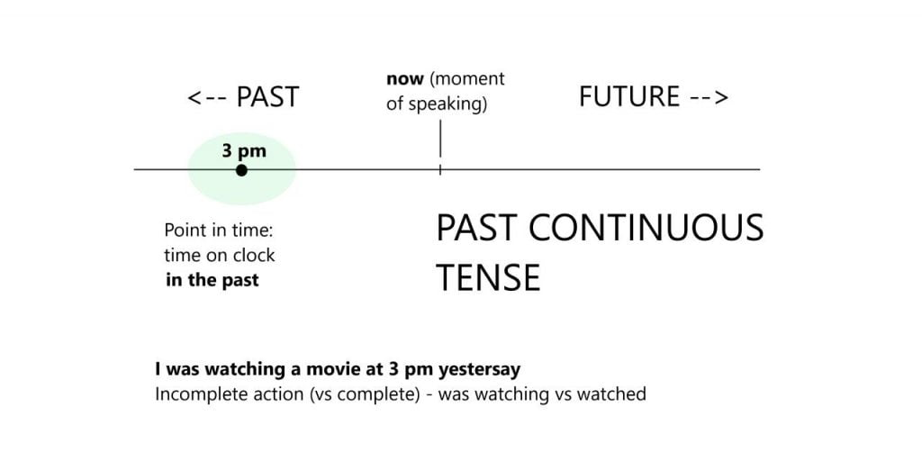 Time of action: Past Continuous Tense