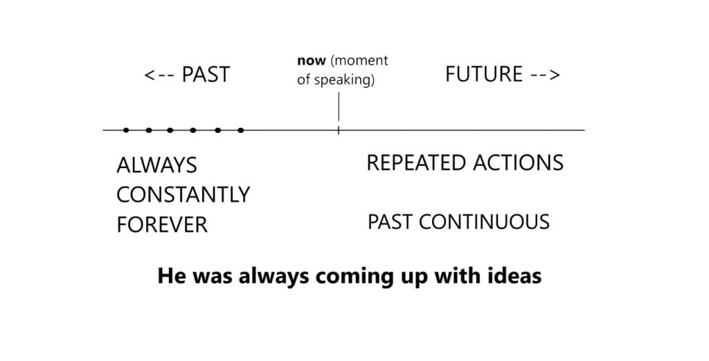 Repeated actions: Past Continuous