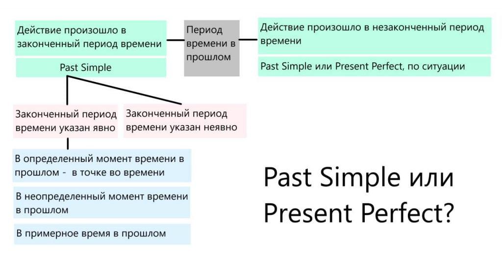 Past Simple или Present Perfect