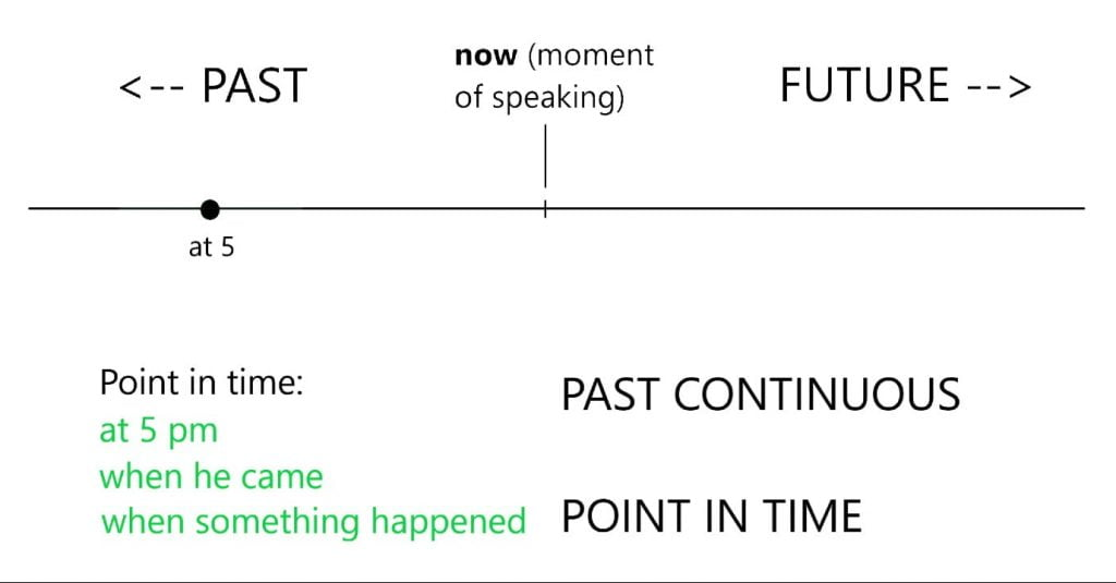 Point in time: Past Continuous Tense